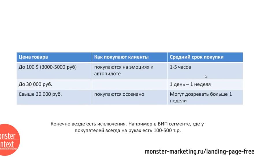 Анализ Рынка и конкурентов для landing page - Анализируем страхи и мечты клиентов