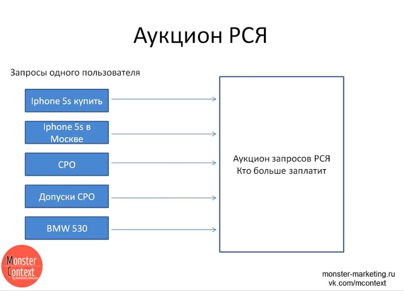 Пошаговая настройка РСЯ - Аукцион РСЯ