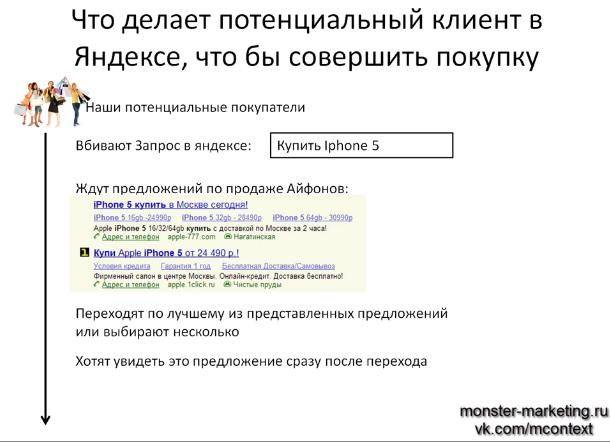 Как правильно писать заголовки и тексты в Яндекс Директ Что делает потенциальный клиент в Яндексе, чтобы совершить покупку