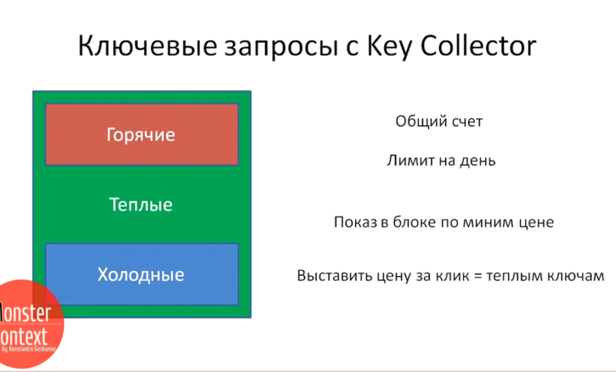 Key Collector Яндекс Директ - Ключевые запросы с Key Collector