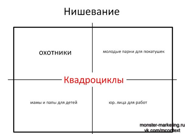 Как правильно писать заголовки и тексты объявлений Яндекс Директ Нишевание