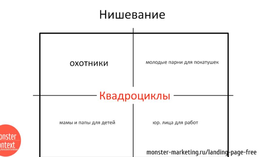 Анализ Рынка и конкурентов для landing page - Нишевание