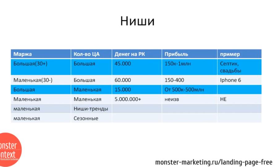 Анализ Рынка и конкурентов для landing page - Ниши