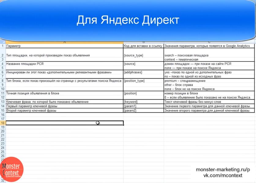 Utm метки — yandex direct / google adwords - Параметры для использования в контекстной рекламе utm-меток