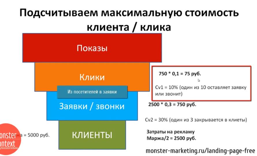 Анализ Рынка и конкурентов для landing page - Подсчитываем максимальную стоимость клиента, клика