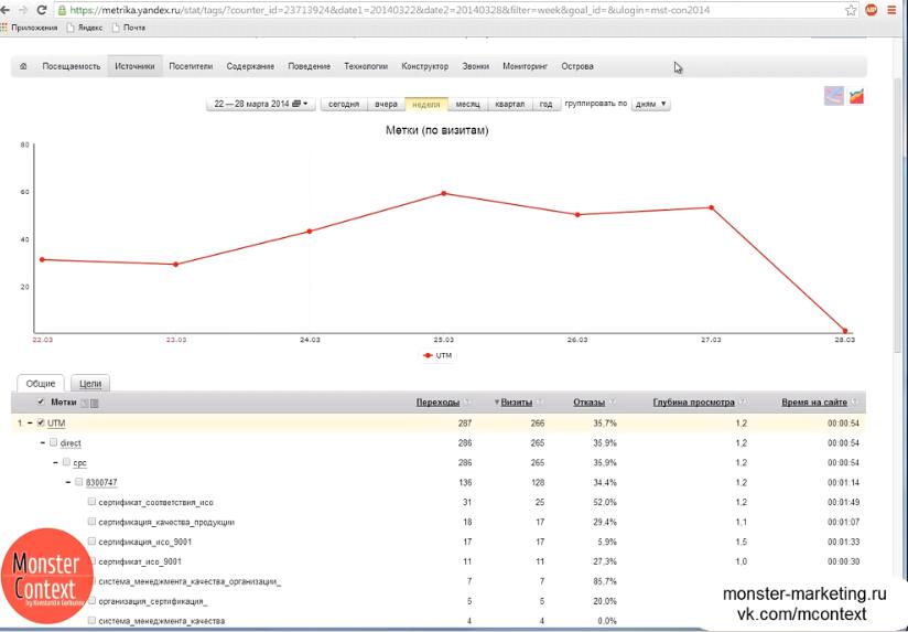 Пошаговая настройка РСЯ - Проверка меток в метрике для анализа РСЯ