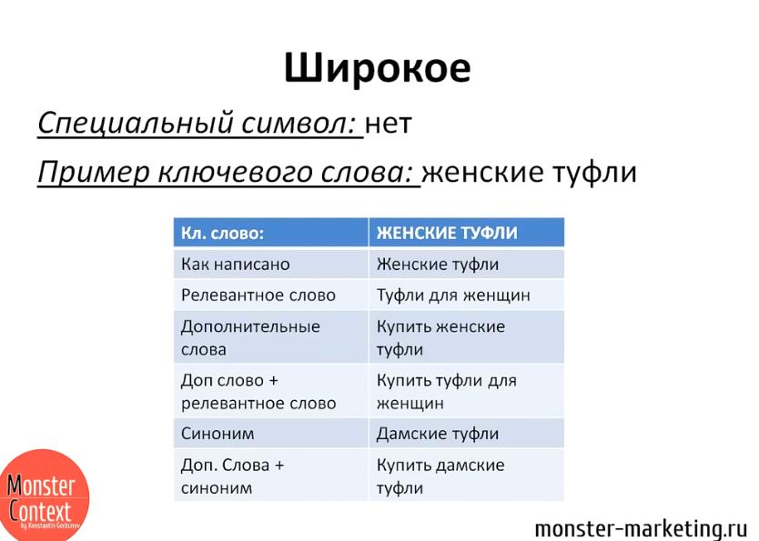 Типы соответствия Google Adwords - Широкое соответствие