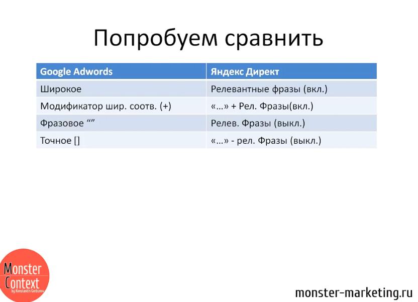 Типы соответствия Google Adwords - Сравнение типов соответствия ключевых слов Google AdWords и параметры настройки Яндекс Директ