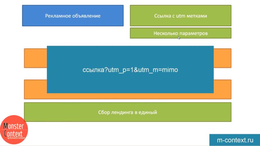 Маркетинговый механизм динамичной страницы или мультилендинг - Ссылка utm_p