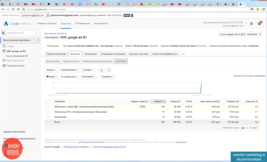 Настройка КМС Google Adwords - Статистика по устройствам