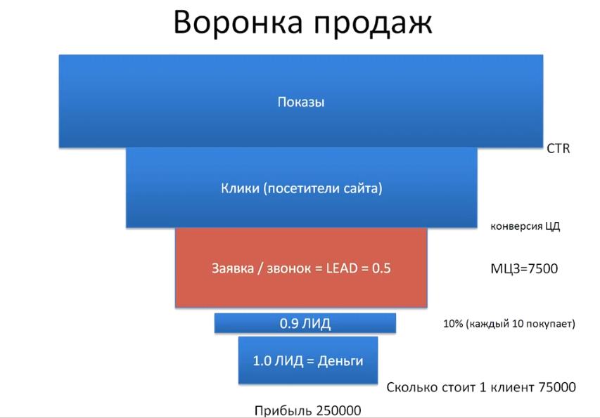 Как создать landing page урок 1 - Воронка продаж