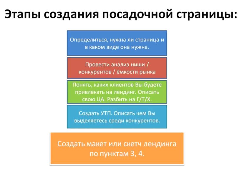 Как создать landing page урок 1 - Этапы создания посадочной страницы