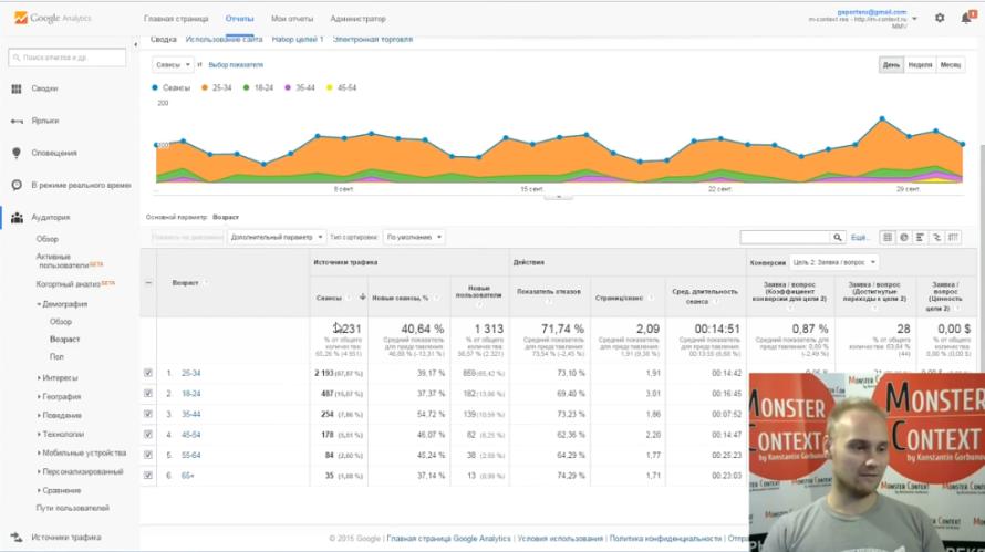 Как смотреть и анализировать статистику Google Analytics - Демографические данные по возрасту