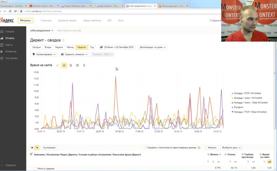 Аналитика Яндекс Метрики - Директ-сводка в Яндекс Метрике 2.0