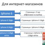 Переминусовка (перекрестная минусовка) ключей в Яндекс Директ
