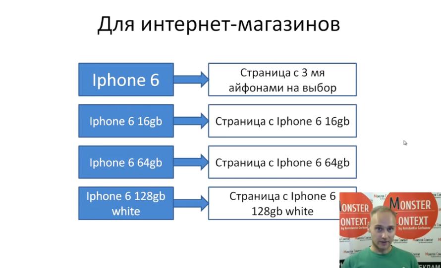 Переминусовка (перекрестная минусовка) ключей в Яндекс Директ - Для интернет-магазинов