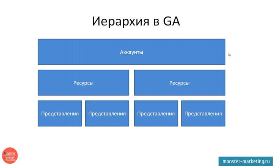 Настройка Google Analytics + цели - Иерархия в Google Analytics