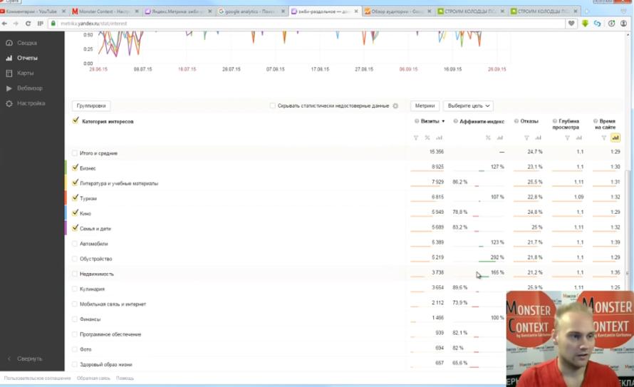 Аналитика Яндекс Метрики - Категория интересов. Аффинити-индекс в Директ-сводке Яндекс Метрики 2.0