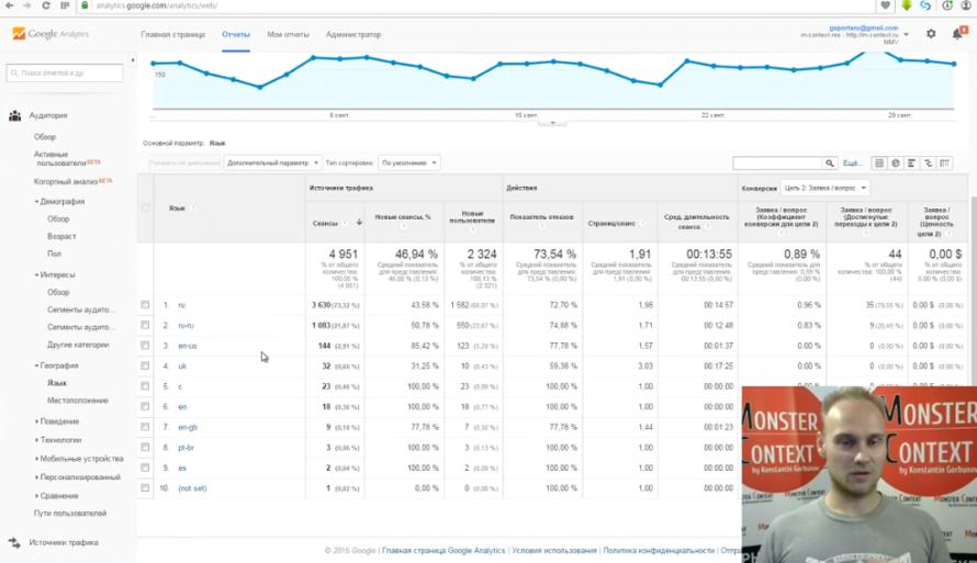 Как смотреть и анализировать статистику Google Analytics - Основной параметр. Язык