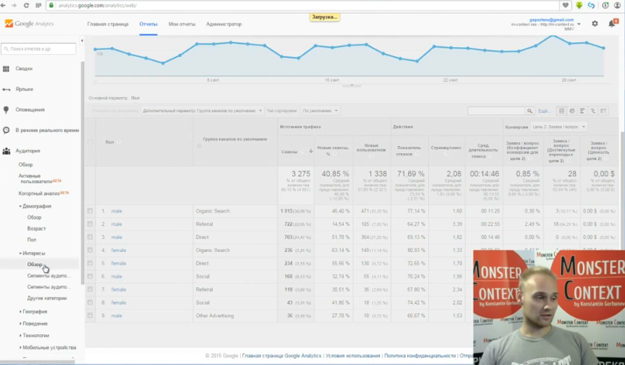 Как смотреть и анализировать статистику Google Analytics - Основные параметры. Пол