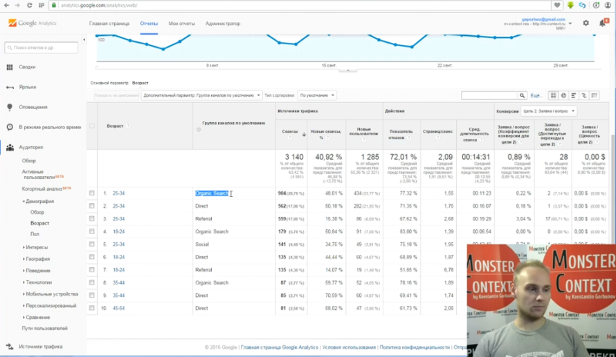 Как смотреть и анализировать статистику Google Analytics - Основные параметры. Возраст