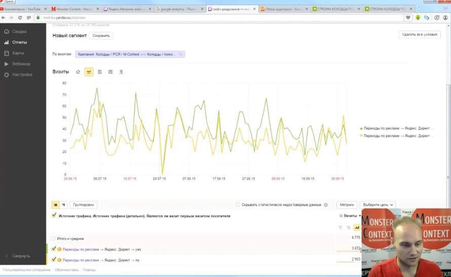 Аналитика Яндекс Метрики - Пример создания отчета в Яндекс Метрике 2.0