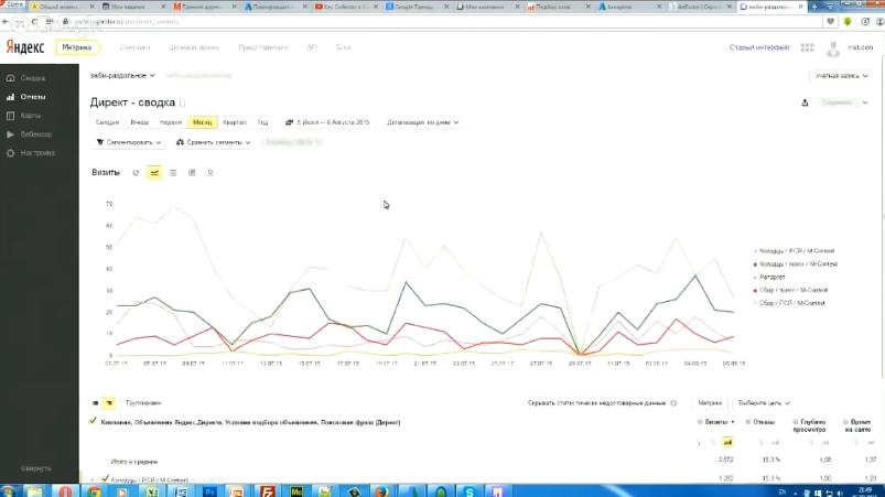 Как анализировать и отсеивать плохие ключи в Яндекс Директ. Статистика рекламных кампаний - Директ сводка