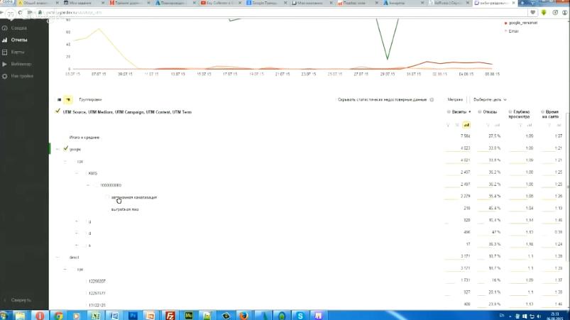 Как анализировать и отсеивать плохие ключи в Яндекс Директ. Статистика рекламных кампаний - По каким запросам проходят люди в группе объявлений