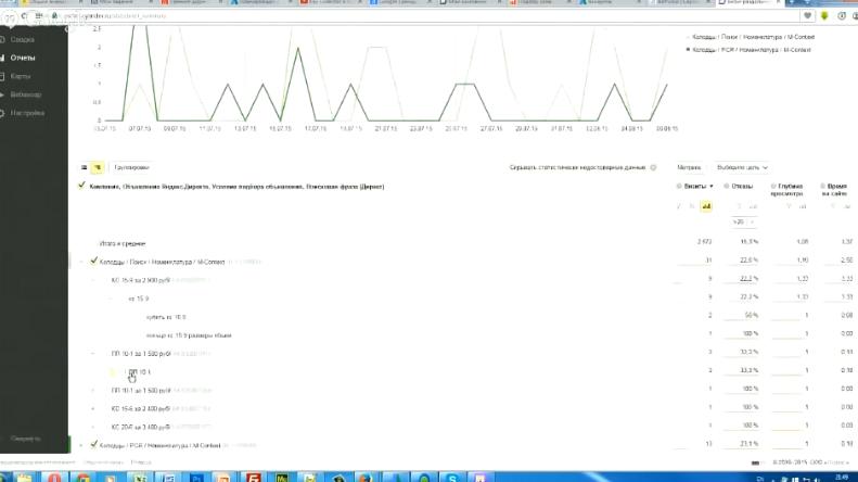 Как анализировать и отсеивать плохие ключи в Яндекс Директ. Статистика рекламных кампаний - Просмотр статистики по отдельным ключам