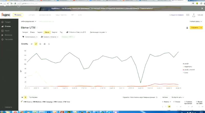 Как анализировать и отсеивать плохие ключи в Яндекс Директ. Статистика рекламных кампаний - Utm-метки