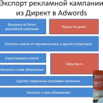 Экспорт (Перенос) кампаний из Директ в Adwords
