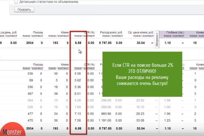 Анализ и аудит Яндекс Директ