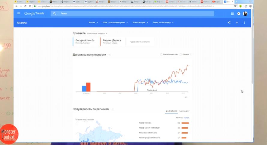 Новый аукцион яндекс директ - Сравнительная динамика популярности Яндекс и Google