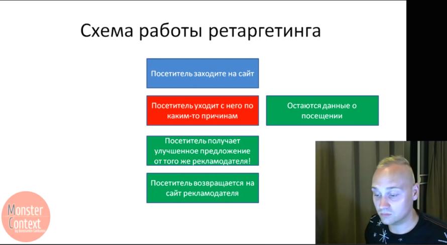 Ретаргетинг Яндекс Директ с целями и сегментами 2016 - Схема работы ретаргетинга