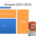 Прогноз бюджета Яндекс Директ 2016