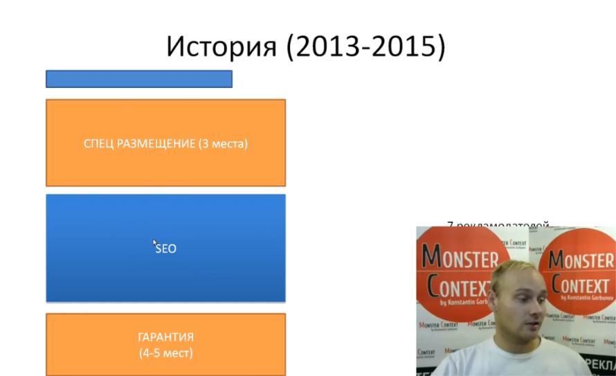Прогноз бюджета Яндекс Директ 2016 - История (2013-2015)
