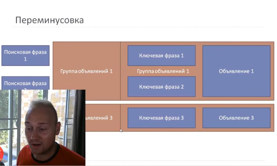 Детально о правиле 1 объявление 1 ключ в Яндекс Директ - Переминусовка