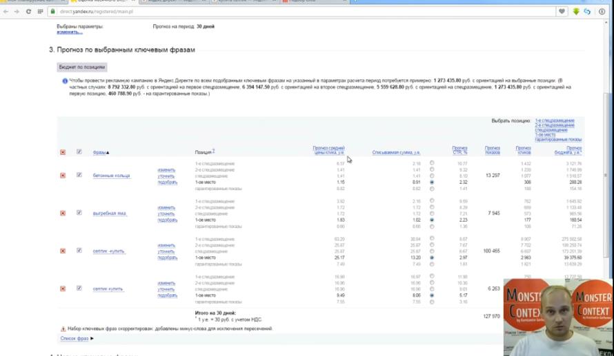 Прогноз бюджета Яндекс Директ 2016 - Прогноз бюджета