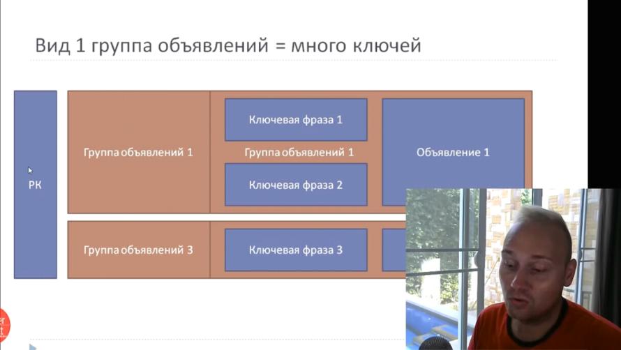 Детально о правиле 1 объявление 1 ключ в Яндекс Директ - Вид 1 группа объявлений = много ключей