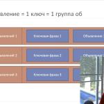 Детально о правиле 1 объявление 1 ключ в Яндекс Директ (+группы объявлений)