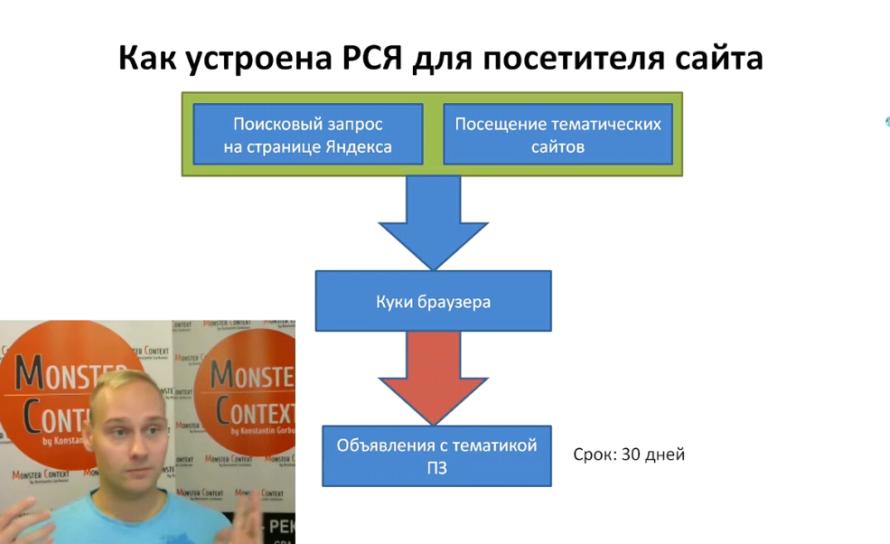 Настройка РСЯ Яндекс Директ 2016 тематические площадки - Как устроена РСЯ для посетителей сайта