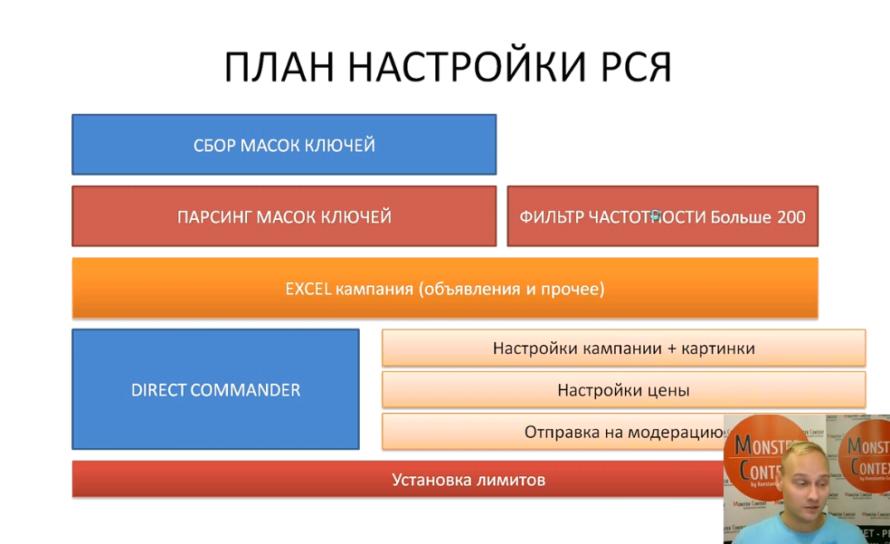 Настройка РСЯ Яндекс Директ 2016 тематические площадки - План настройки РСЯ