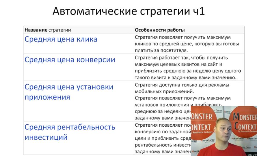 Стратегии показов Яндекс Директ — Наивысшая доступная позиция — Показ в блоке - Автоматические стратегии ч1