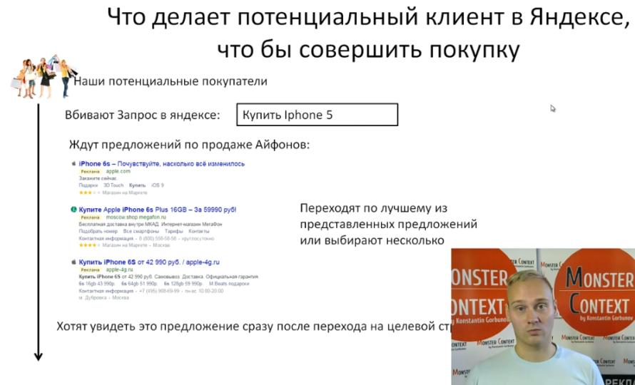 Объявления на поиске Директ 2016: Заголовки, Высокий CTR, 56 символов, быстрые ссылки, уточнения - Что делает потенциальный клиент в Яндексе, чтобы совершить покупку