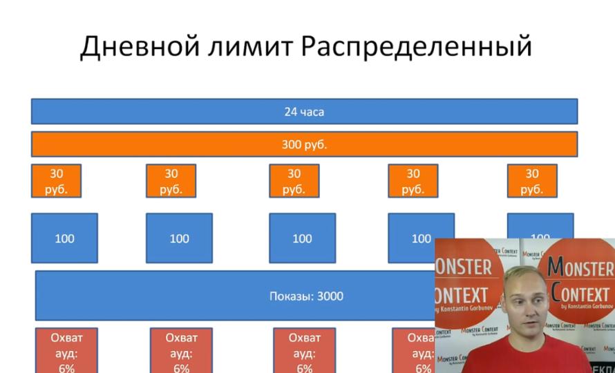Позиции показа объявлений: Спецразмещение, Гарантия - Дневной лимит. Распределенный