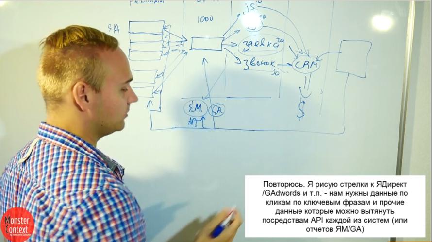 Подкаст о сквозной аналитике - Подключается либо к Яндекс Метрике, либо к Google Analytics, через API Яндекс Директа и API Google AdWords