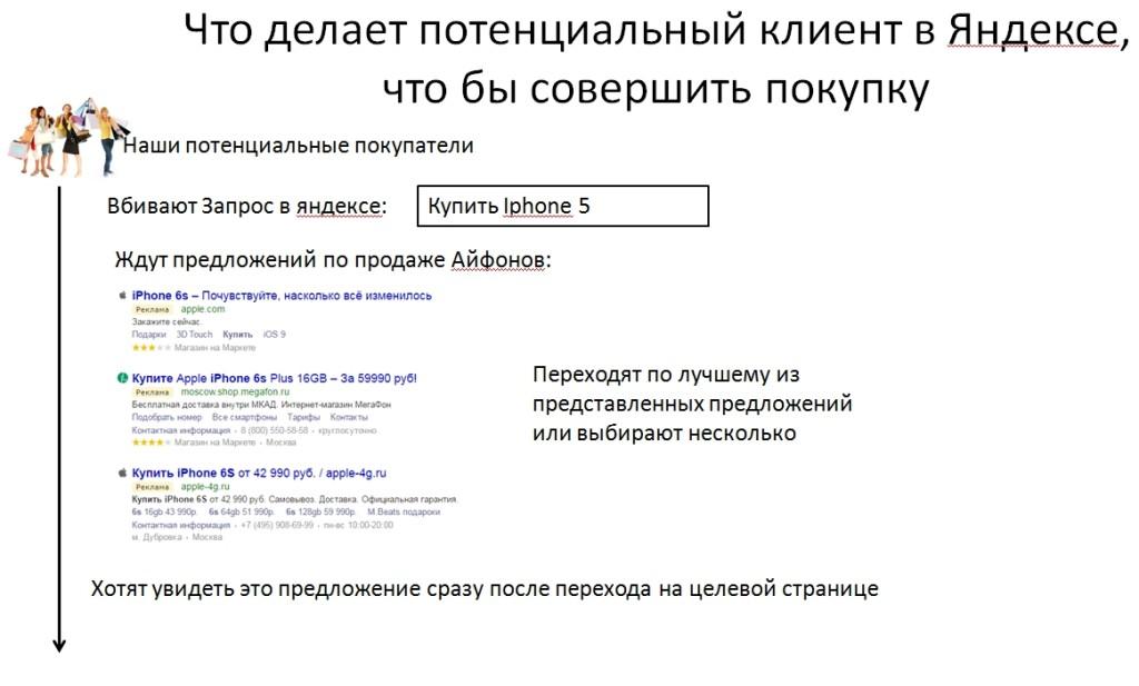 Потенциальный-клиент-в-Яндексе