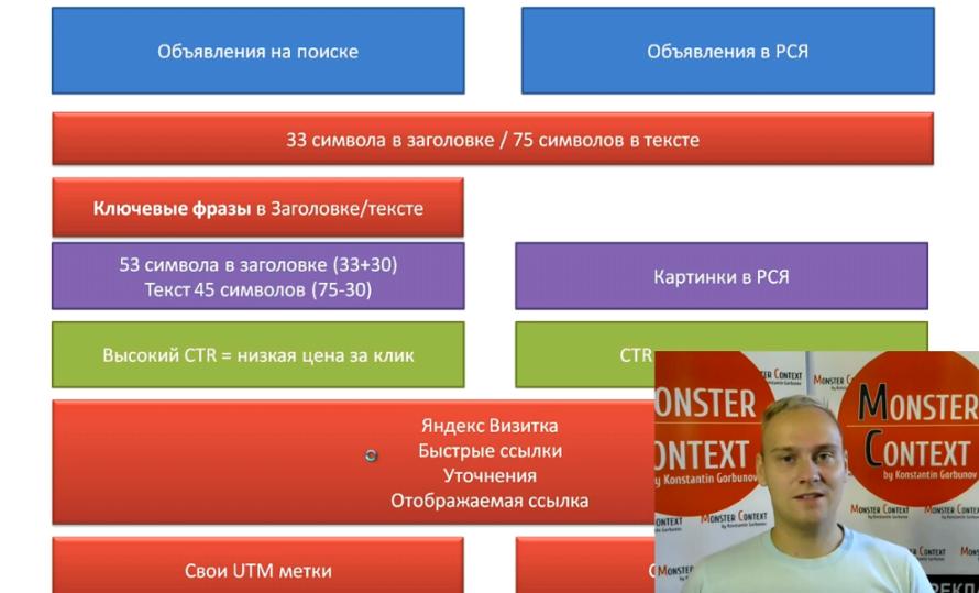 Объявления на поиске Директ 2016: Заголовки, Высокий CTR, 56 символов, быстрые ссылки, уточнения - Структура различия объвления на поиске и объявлений в РСЯ