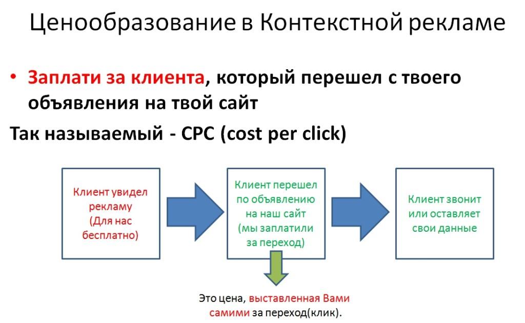 Долго грузится яндекс-директ контекстную рекламу поставить на свой сайт