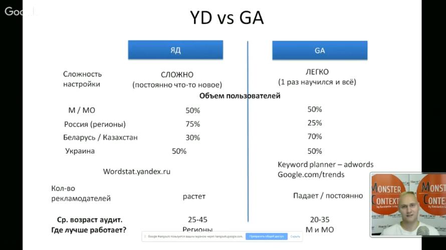 Мастер Класс по Google Adwords (День1)Пошаговая инструкция на поиске - YD vs GA
